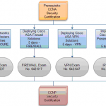 Cisco CCNP Security Certification
