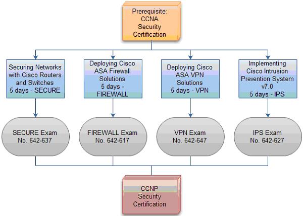 Cisco Certified Architect Information Technology Latest On Apple