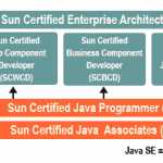 Sun Java Certification